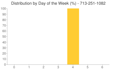 Distribution By Day 713-251-1082